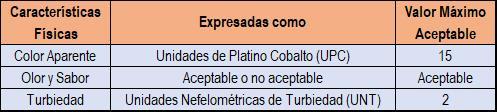 Tabla indicadora de los límites máximos admisibles para las propiedades físicas.