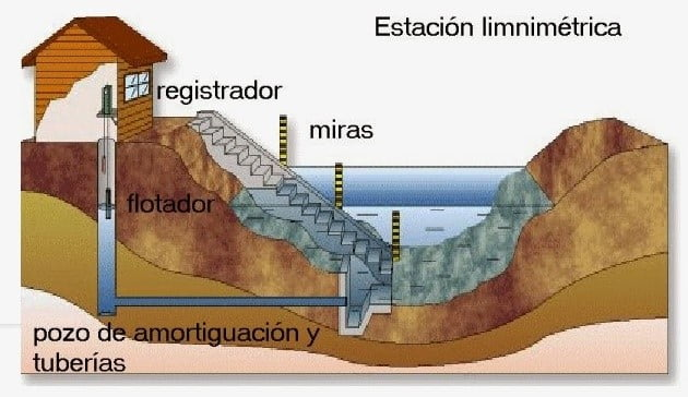 Estación limnimétrica, empleada para la medición de caudales de cauces naturales.